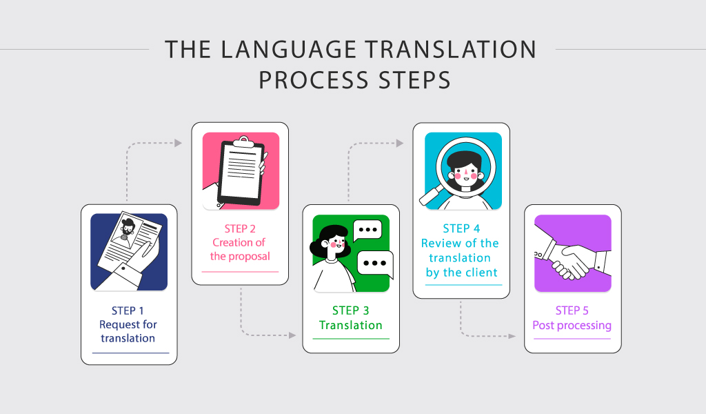 language-translation-process-EHLION
