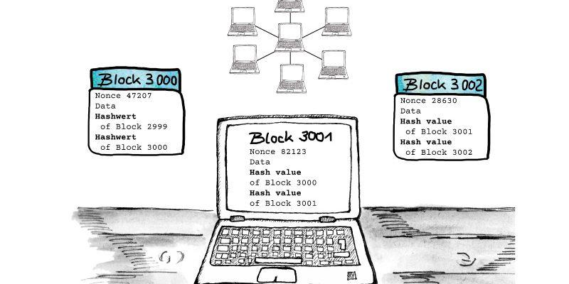 Blockchain explanation EHLION