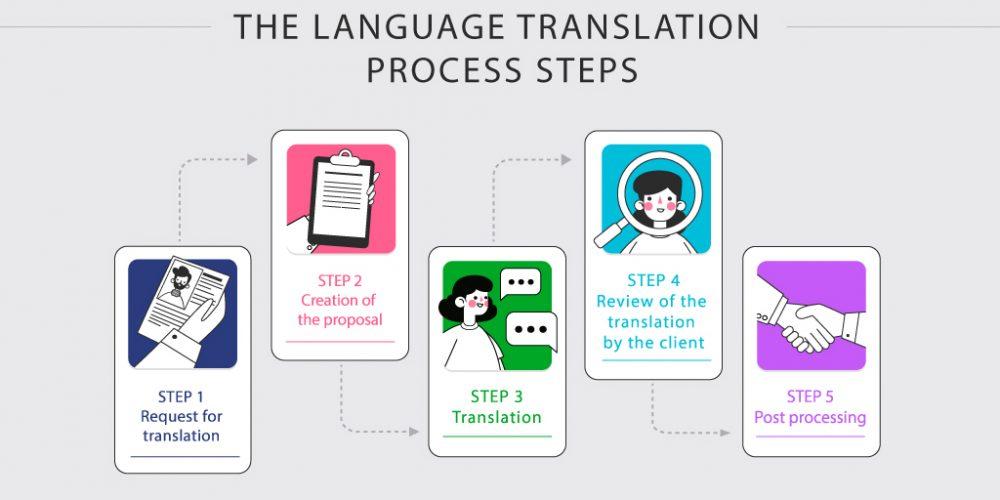 language-translation-process-EHLION